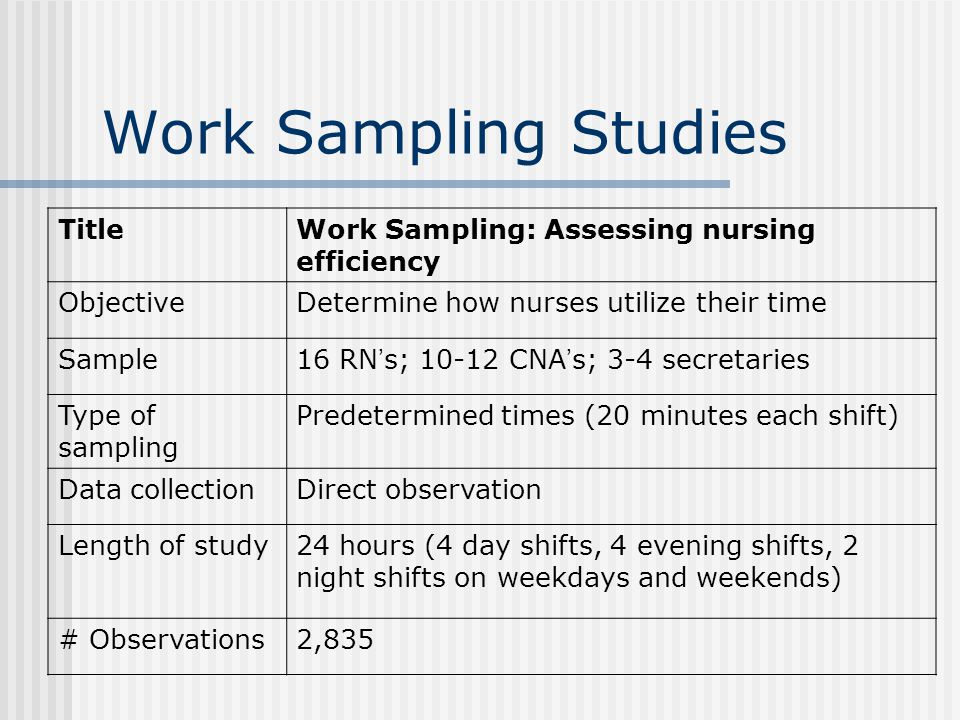 TitleWork Sampling: Assessing nursing efficiency ObjectiveDetermine how nurses utilize their time Sample16 RN s; 10-12 CNA s; 3-4 secretaries Type of sampling Predetermined times (20 minutes each shift) Data collectionDirect observation Length of study24 hours (4 day shifts, 4 evening shifts, 2 night shifts on weekdays and weekends) # Observations2,835 Work Sampling Studies
