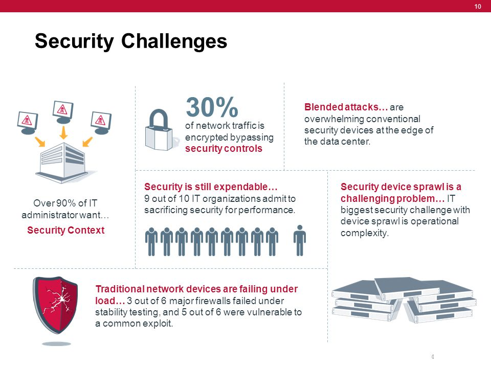 © F5 Networks, Inc. 10 of network traffic is encrypted bypassing security controls Traditional network devices are failing under load… 3 out of 6 majo