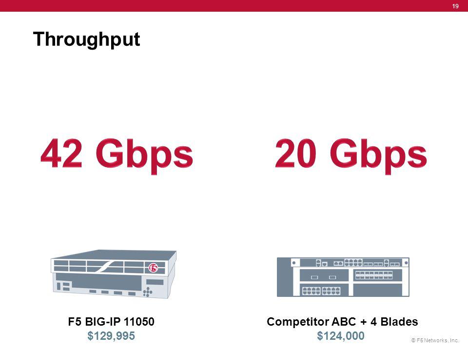 © F5 Networks, Inc. 19 Throughput Competitor ABC + 4 Blades $124,000 F5 BIG-IP 11050 $129,995