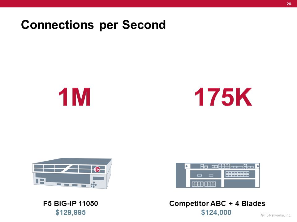 © F5 Networks, Inc. 20 Connections per Second Competitor ABC + 4 Blades $124,000 F5 BIG-IP 11050 $129,995
