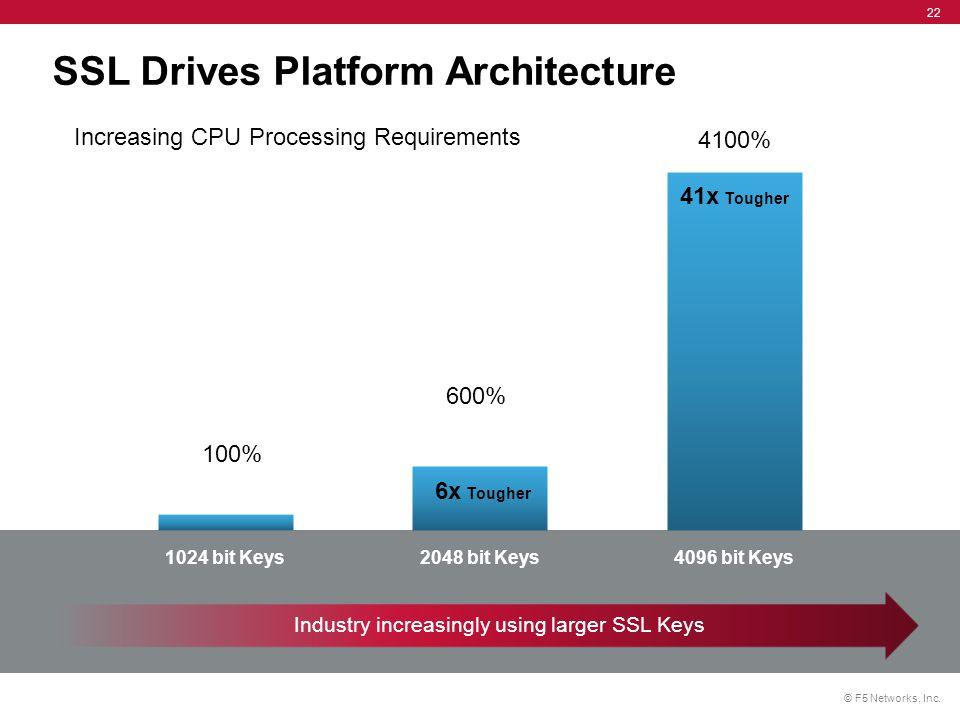 © F5 Networks, Inc. 22 SSL Drives Platform Architecture Industry increasingly using larger SSL Keys 1024 bit Keys2048 bit Keys4096 bit Keys 6x Tougher