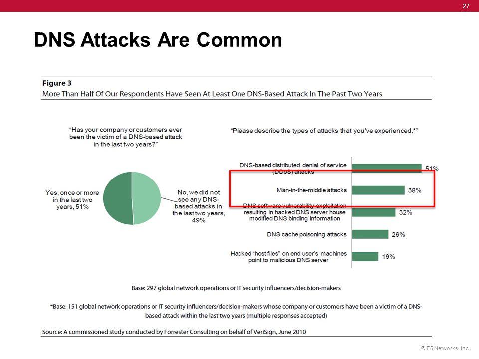 © F5 Networks, Inc. 27 DNS Attacks Are Common