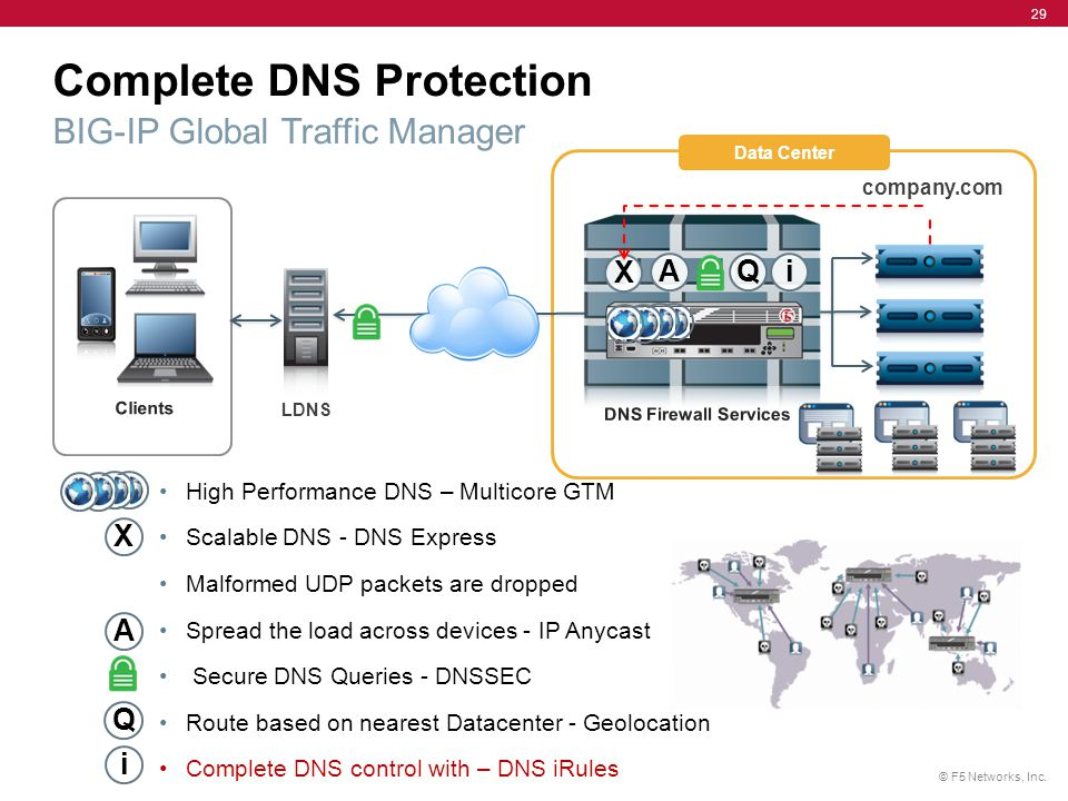© F5 Networks, Inc. 29 High Performance DNS – Multicore GTM Scalable DNS - DNS Express Malformed UDP packets are dropped Spread the load across device