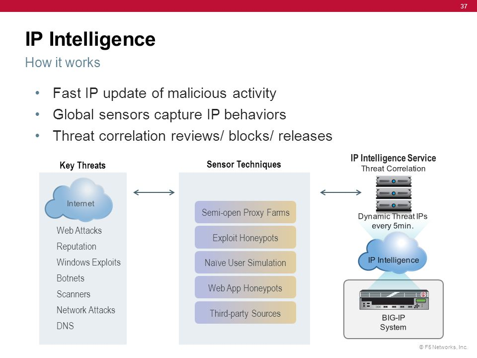 © F5 Networks, Inc. 37 Fast IP update of malicious activity Global sensors capture IP behaviors Threat correlation reviews/ blocks/ releases IP Intell