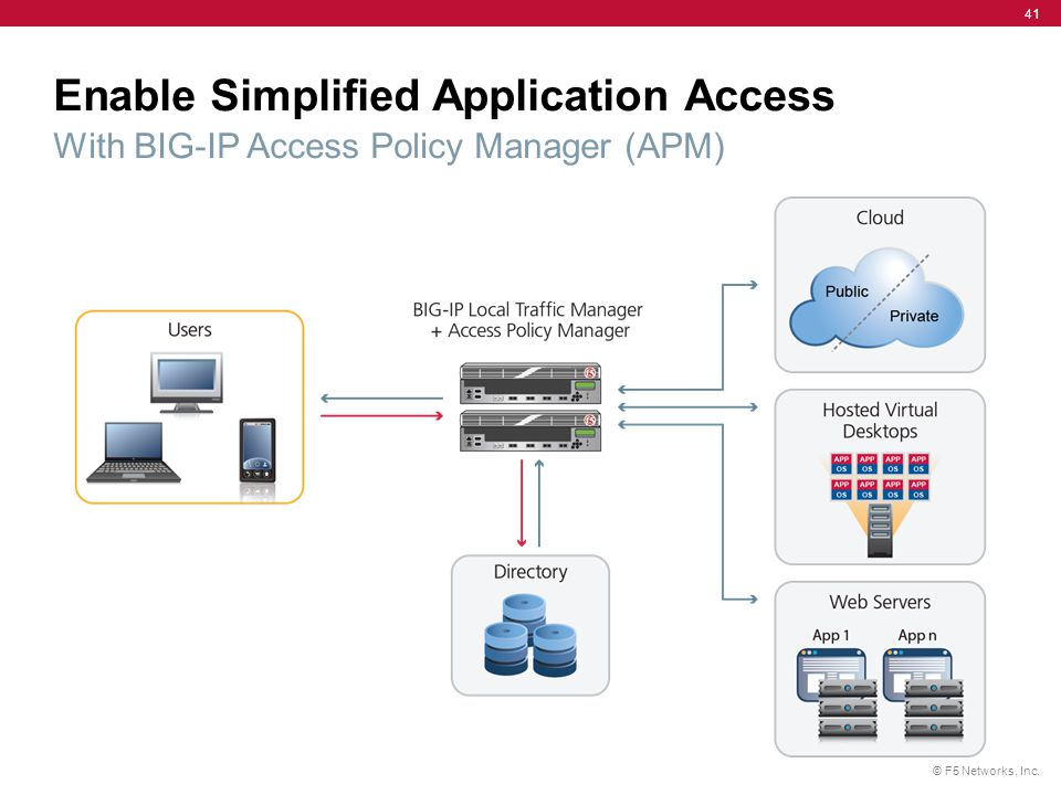 © F5 Networks, Inc. 41 Enable Simplified Application Access With BIG-IP Access Policy Manager (APM)