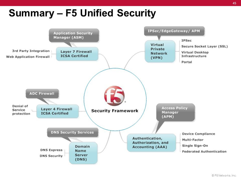 © F5 Networks, Inc. 45 Summary – F5 Unified Security