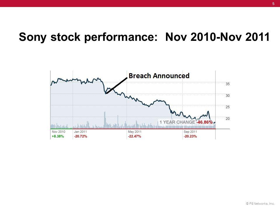 © F5 Networks, Inc. 5 Sony stock performance: Nov 2010-Nov 2011