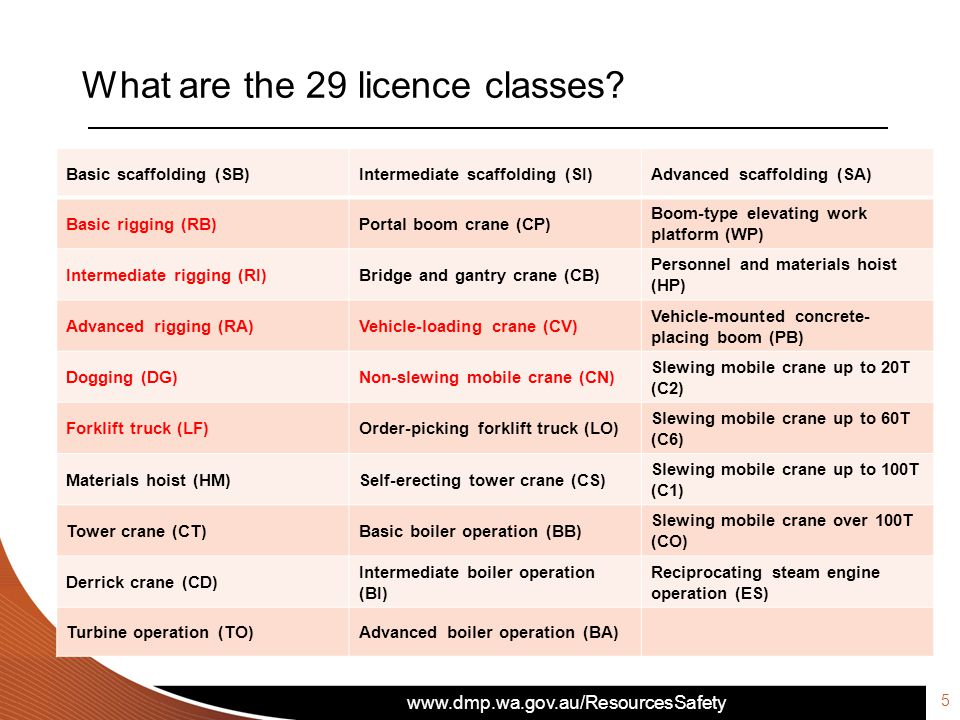 www.dmp.wa.gov.au/ResourcesSafety What are the 29 licence classes? Basic scaffolding (SB)Intermediate scaffolding (SI)Advanced scaffolding (SA) Basic