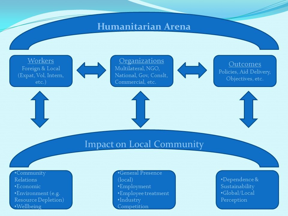 Workers Foreign & Local (Expat, Vol, Intern, etc.) Outcomes Policies, Aid Delivery, Objectives, etc. Organizations Multilateral, NGO, National, Gov, C