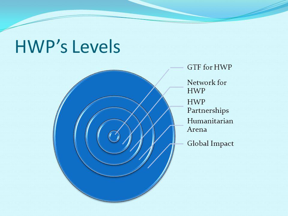 HWPs Levels GTF for HWP Network for HWP HWP Partnerships Humanitarian Arena Global Impact