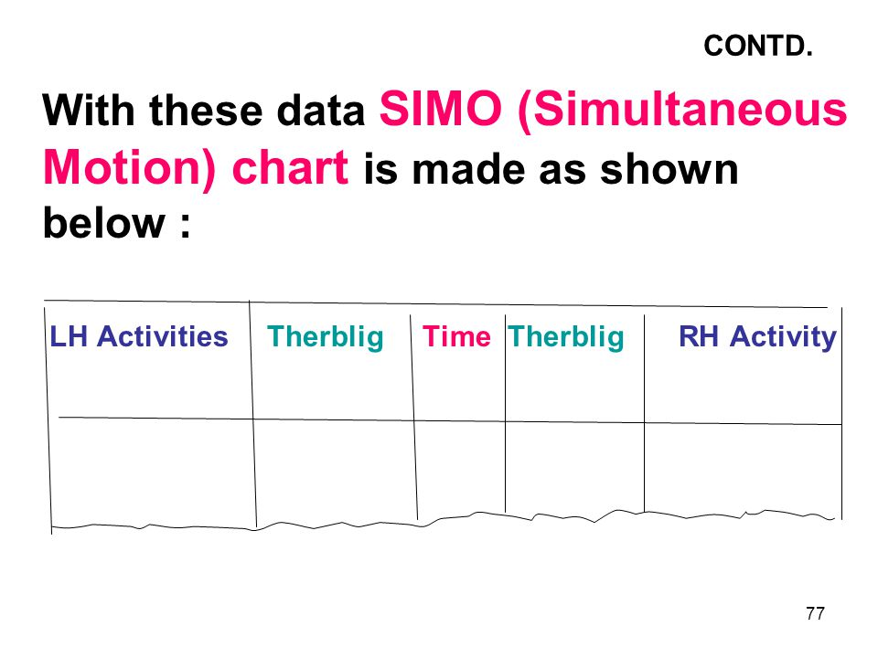 77 CONTD. With these data SIMO (Simultaneous Motion) chart is made as shown below : LH Activities Therblig Time Therblig RH Activity