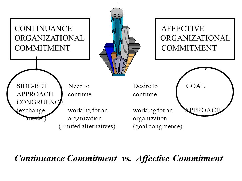 CONTINUANCE AFFECTIVE ORGANIZATIONAL COMMITMENT SIDE-BET Need to Desire to GOAL APPROACH continue continue CONGRUENCE (exchange working for an working