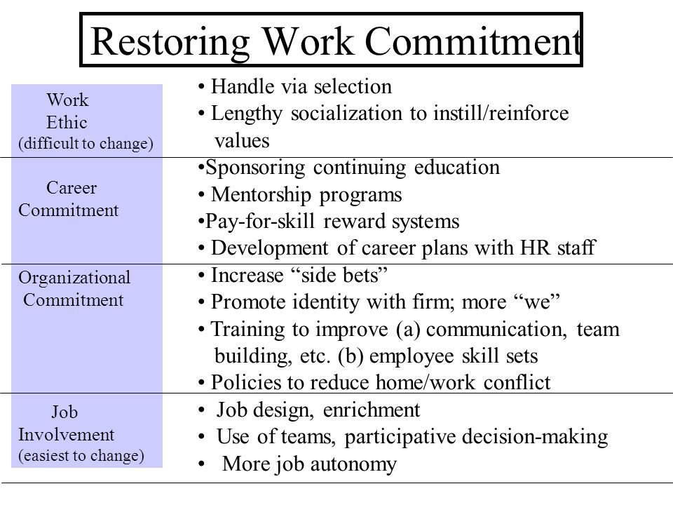 Restoring Work Commitment Work Ethic (difficult to change) Career Commitment Organizational Commitment Job Involvement (easiest to change) Handle via