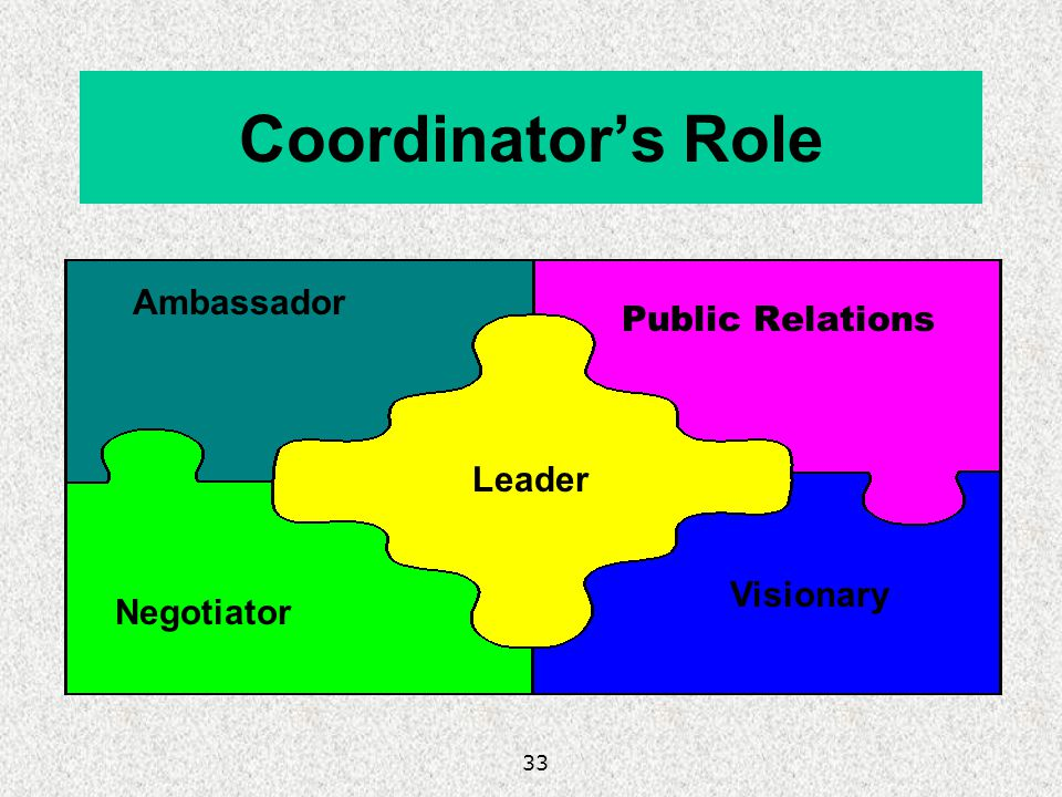 33 Coordinators Role Public Relations Ambassador Negotiator Leader Visionary