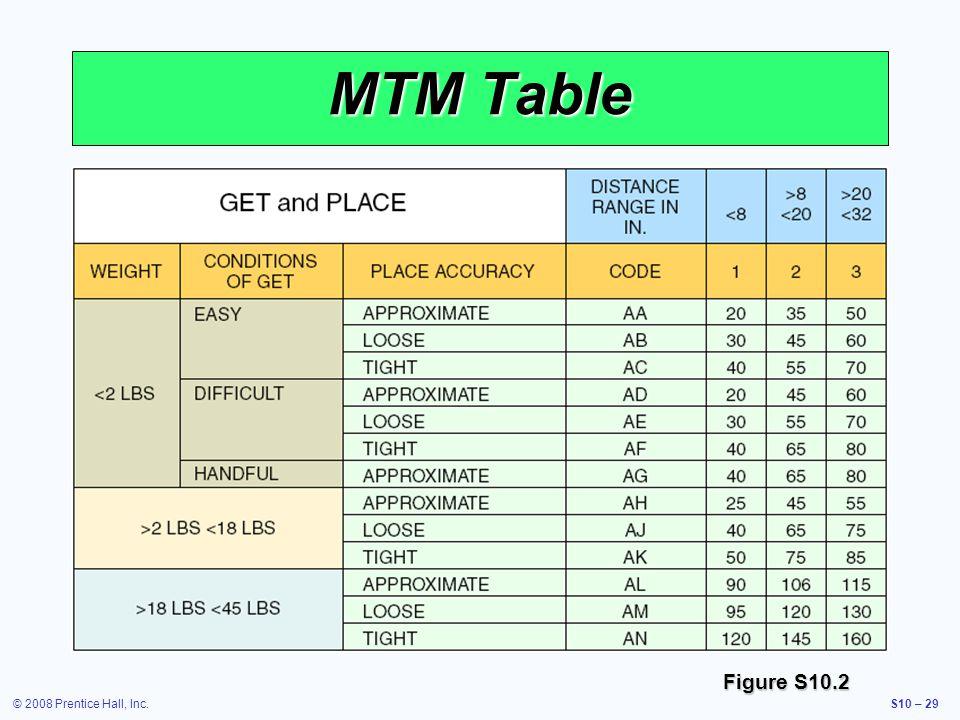 © 2008 Prentice Hall, Inc.S10 – 29 MTM Table Figure S10.2