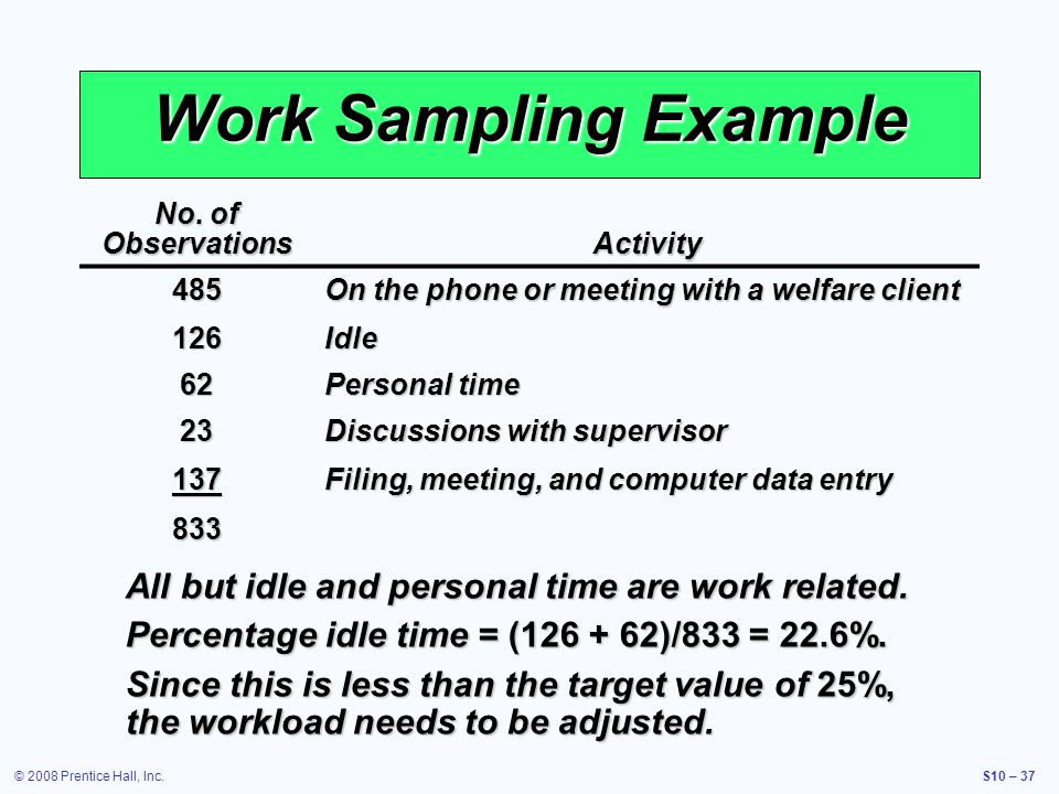 © 2008 Prentice Hall, Inc.S10 – 37 Work Sampling Example No. of Observations Activity 485 On the phone or meeting with a welfare client 126Idle 62 Per