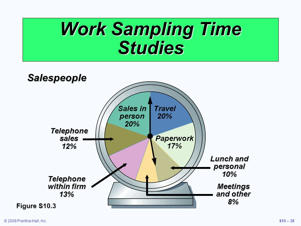 © 2008 Prentice Hall, Inc.S10 – 38 Work Sampling Time Studies Salespeople Figure S10.3 Telephone sales 12% Telephone within firm 13% Lunch and persona