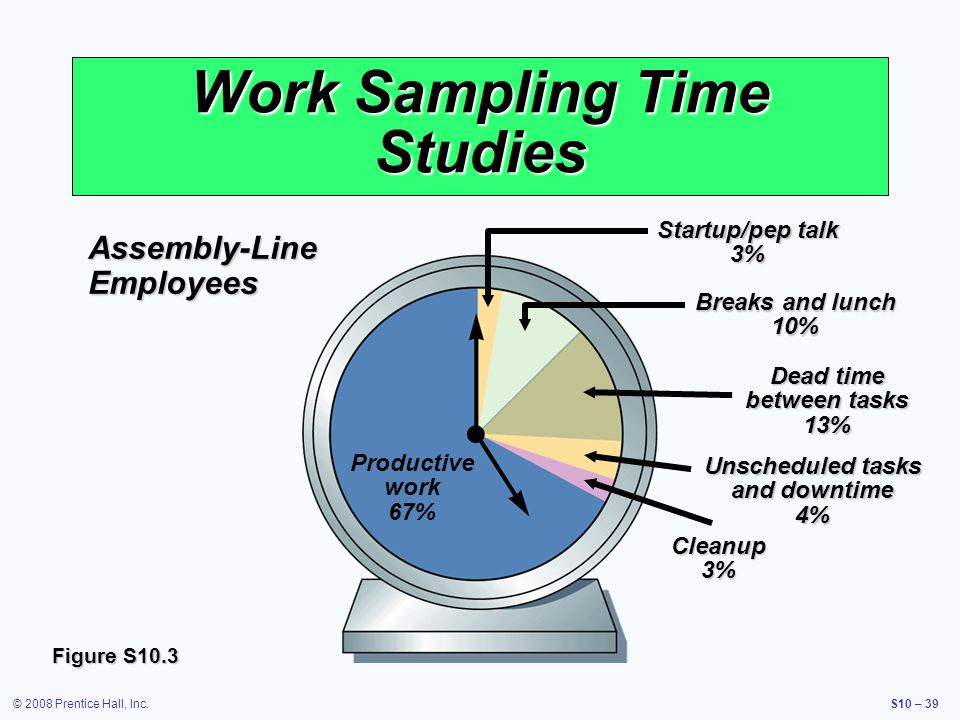 © 2008 Prentice Hall, Inc.S10 – 39 Work Sampling Time Studies Figure S10.3 Productive work 67% Startup/pep talk 3% Breaks and lunch 10% Dead time betw
