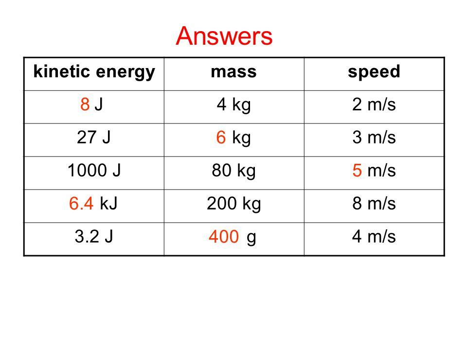 Complete kinetic energymassspeed J4 kg2 m/s 27 J kg3 m/s 1000 J80 kg m/s kJ200 kg8 m/s 3.2 J3.03g4 m/s 8 6 5 6.4 400 Answers