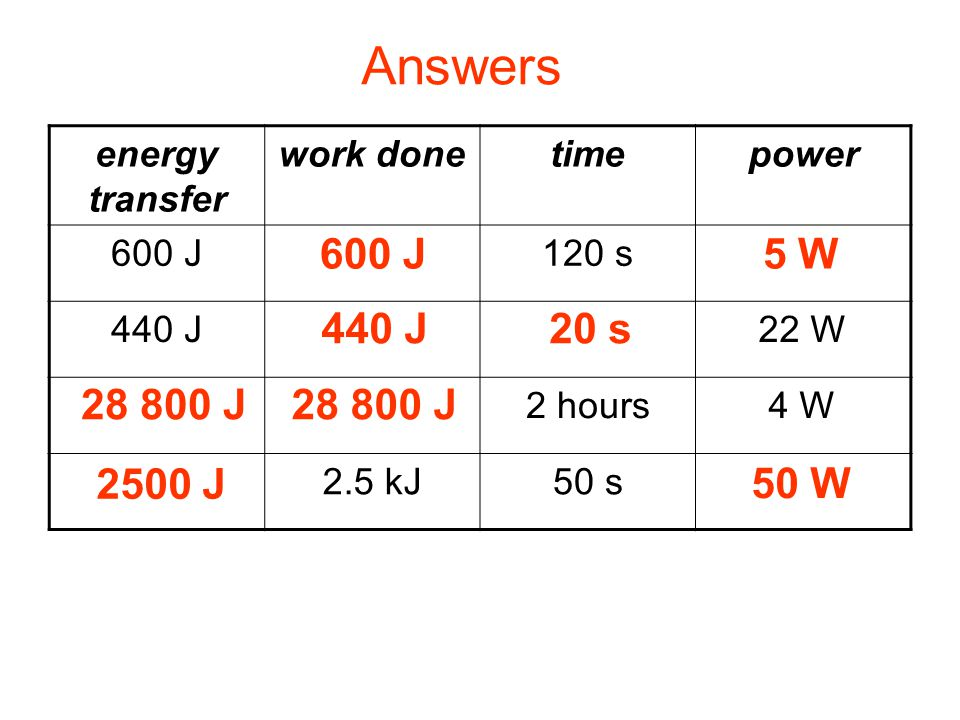 Complete: energy transfer work donetimepower 600 J 120 s5 W 440 J 20 s22 W 28 800 J 2 hours4 W 2.5 mJ2.5 kJ50 s50 W Answers 600 J5 W 440 J20 s 28 800
