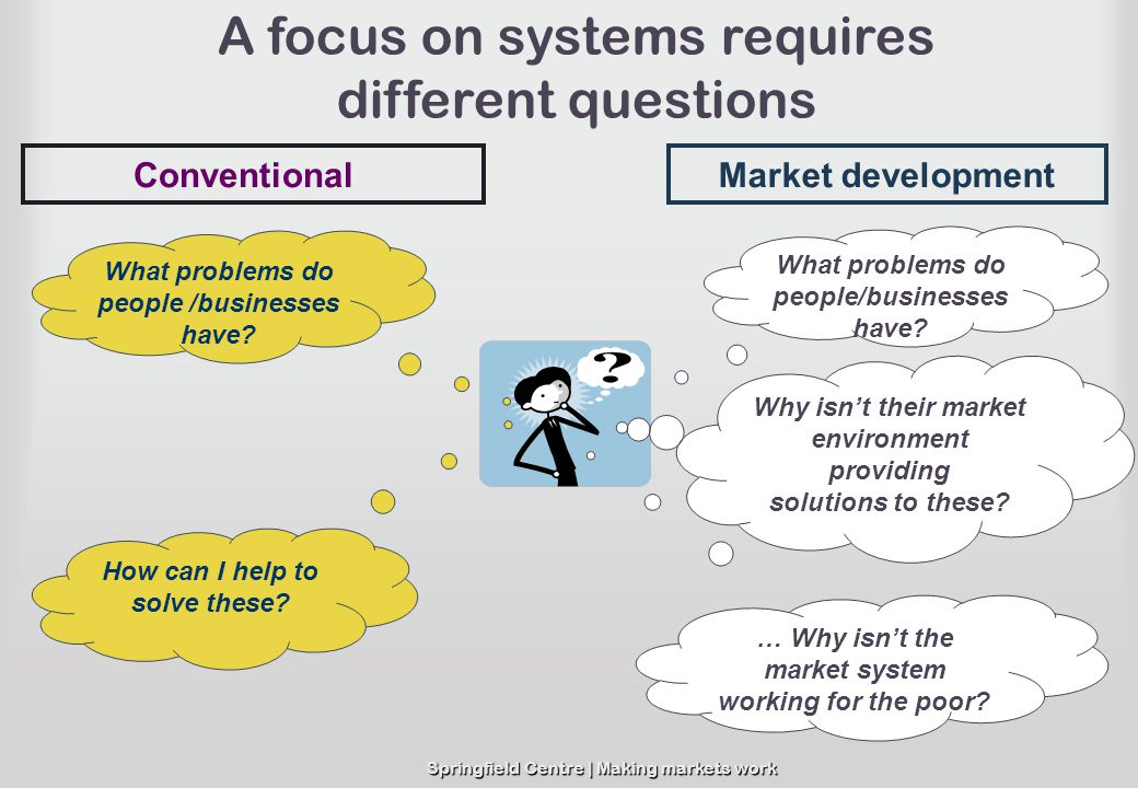 Springfield Centre | Making markets work A focus on systems requires different questions What problems do people/businesses have? How can I help to so