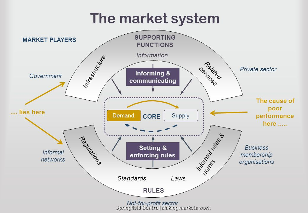 Springfield Centre | Making markets work SUPPORTING FUNCTIONS RULES Laws Informal rules & norms Standards Regulations Information Infrastructure Relat