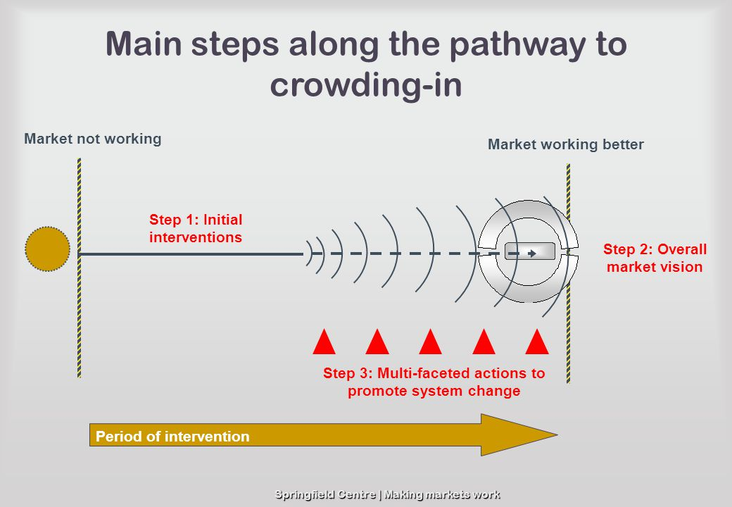 Springfield Centre | Making markets work Main steps along the pathway to crowding-in Market not working Market working better Step 3: Multi-faceted ac