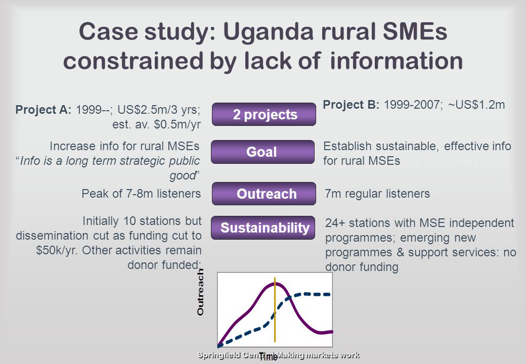 Springfield Centre | Making markets work Case study: Uganda rural SMEs constrained by lack of information 2 projects Project A: 1999--; US$2.5m/3 yrs;