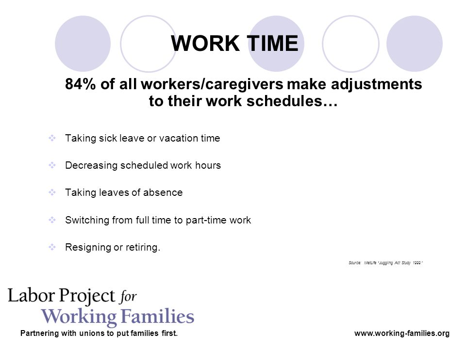 84% of all workers/caregivers make adjustments to their work schedules… Taking sick leave or vacation time Decreasing scheduled work hours Taking leaves of absence Switching from full time to part-time work Resigning or retiring.