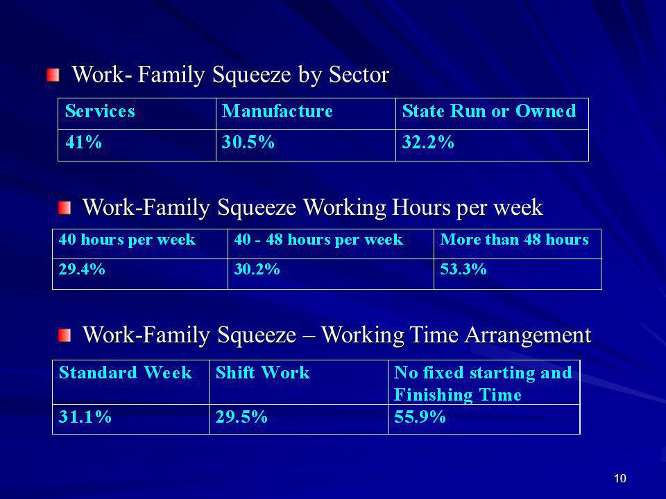 10 Work- Family Squeeze by Sector Work-Family Squeeze Working Hours per week Work-Family Squeeze – Working Time Arrangement