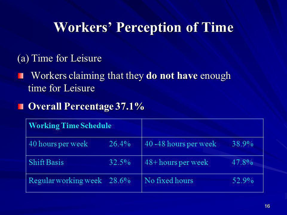 16 Workers Perception of Time (a) Time for Leisure (a) Time for Leisure Workers claiming that they do not have enough time for Leisure Workers claiming that they do not have enough time for Leisure Overall Percentage 37.1% Working Time Schedule 40 hours per week 26.4%40 -48 hours per week 38.9% Shift Basis 32.5%48+ hours per week 47.8% Regular working week 28.6%No fixed hours 52.9%