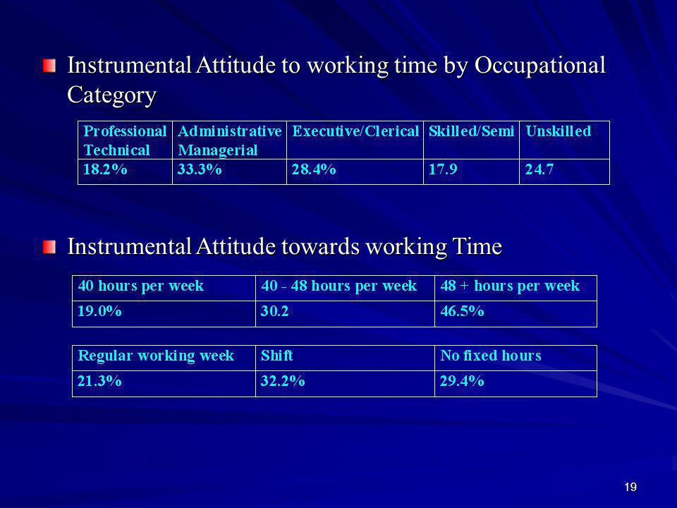 19 Instrumental Attitude to working time by Occupational Category Instrumental Attitude towards working Time
