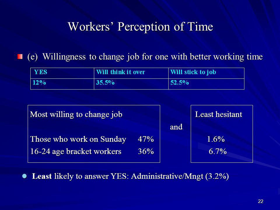 22 Workers Perception of Time (e) Willingness to change job for one with better working time Most willing to change job Least hesitant Most willing to change job Least hesitant and and Those who work on Sunday 47% 1.6% Those who work on Sunday 47% 1.6% 16-24 age bracket workers 36% 6.7% 16-24 age bracket workers 36% 6.7% Least likely to answer YES: Administrative/Mngt (3.2%) Least likely to answer YES: Administrative/Mngt (3.2%)