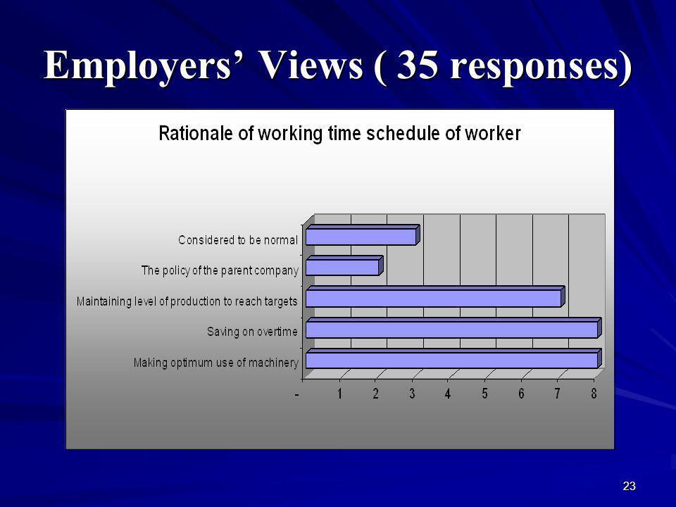 23 Employers Views ( 35 responses)