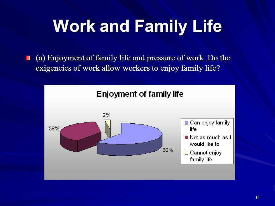 17 Workers Perception of Time (b) Management of Time Management of time is a determinant factor in achieving work-life balance Workers over 50 years of age (70.3%).