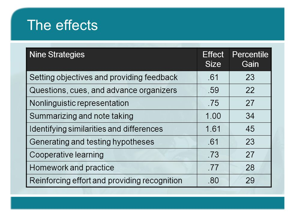The effects Nine StrategiesEffect Size Percentile Gain Setting objectives and providing feedback.6123 Questions, cues, and advance organizers.5922 Nonlinguistic representation.7527 Summarizing and note taking1.0034 Identifying similarities and differences1.6145 Generating and testing hypotheses.6123 Cooperative learning.7327 Homework and practice.7728 Reinforcing effort and providing recognition.8029