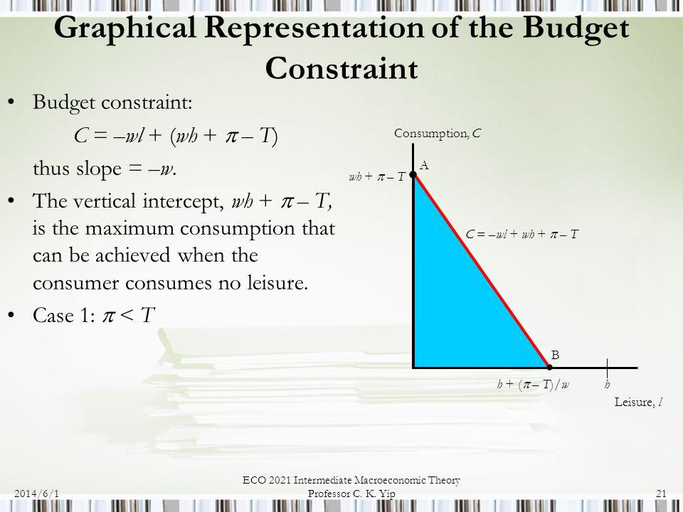 2014/6/1 ECO 2021 Intermediate Macroeconomic Theory Professor C. K. Yip21 Graphical Representation of the Budget Constraint Budget constraint: C = –wl