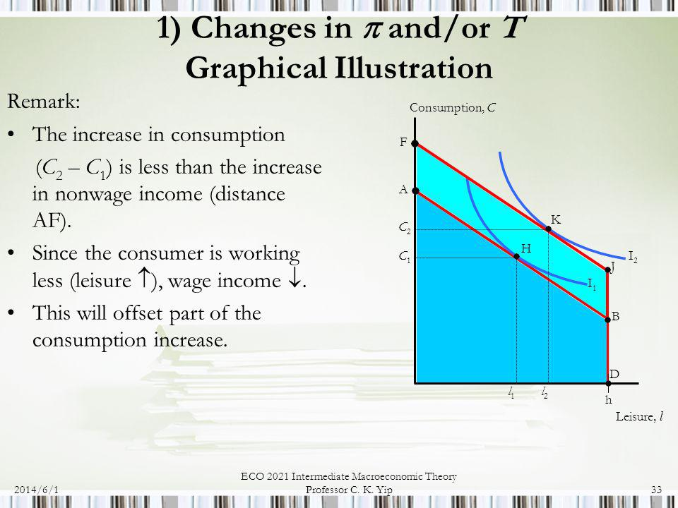2014/6/1 ECO 2021 Intermediate Macroeconomic Theory Professor C. K. Yip33 1) Changes in and/or T Graphical Illustration Remark: The increase in consum