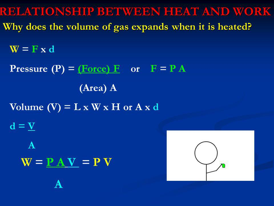 RELATIONSHIP BETWEEN HEAT AND WORK Why does the volume of gas expands when it is heated? W = F x d Pressure (P) = (Force) F or F = P A (Area) A Volume
