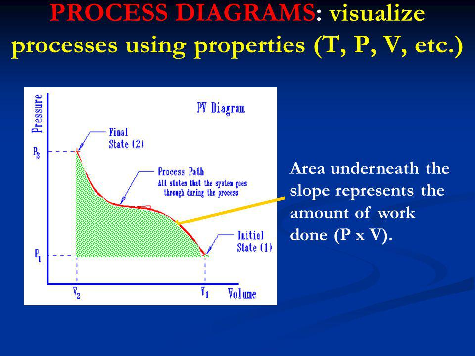 PROCESS DIAGRAMS: visualize processes using properties (T, P, V, etc.) Area underneath the slope represents the amount of work done (P x V).