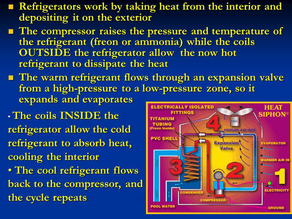 Refrigerators work by taking heat from the interior and depositing it on the exterior The compressor raises the pressure and temperature of the refrig
