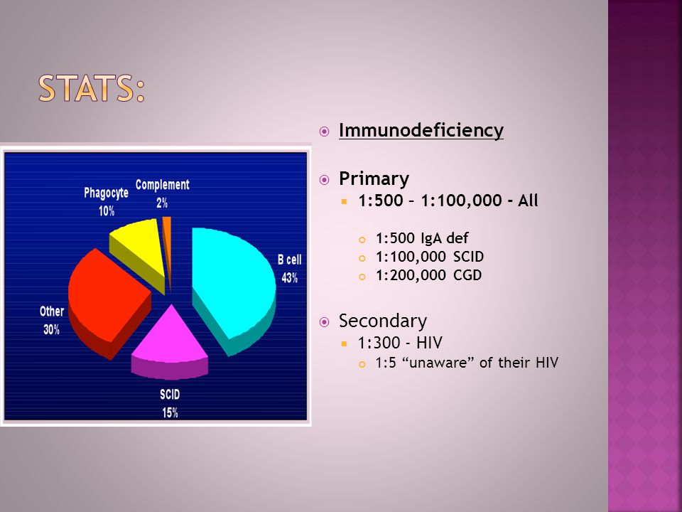 Immunodeficiency Primary 1:500 – 1:100,000 - All 1:500 IgA def 1:100,000 SCID 1:200,000 CGD Secondary 1:300 - HIV 1:5 unaware of their HIV