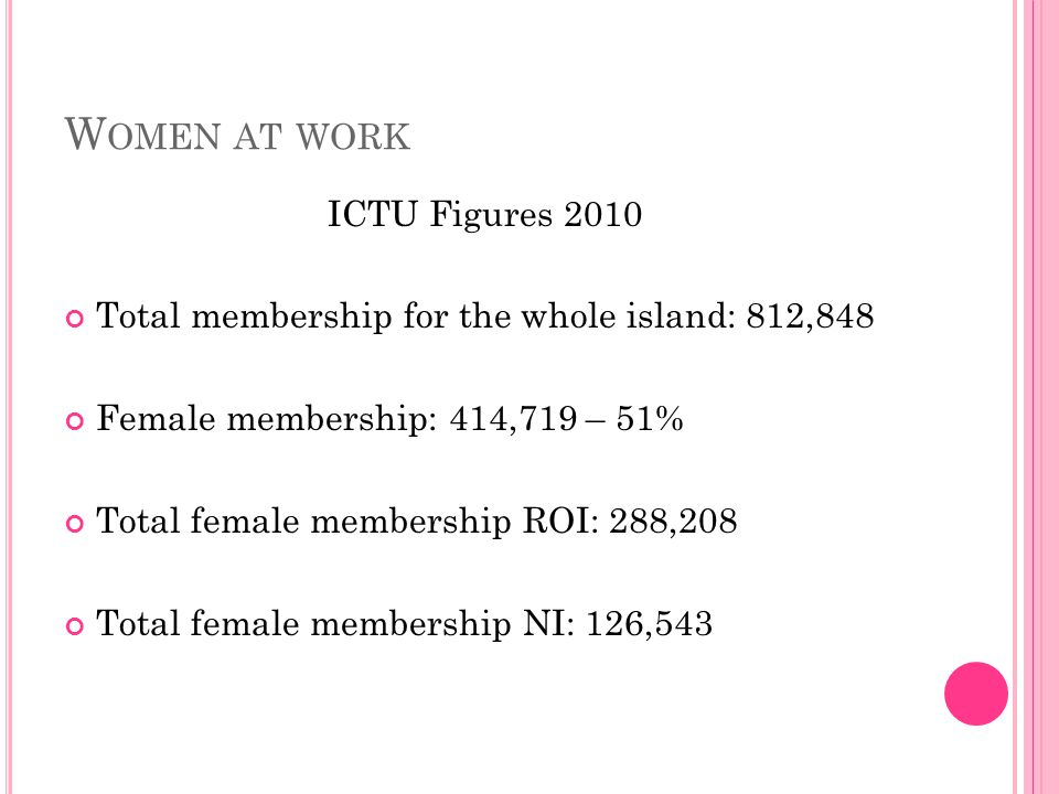 W OMEN AT WORK ICTU Figures 2010 Total membership for the whole island: 812,848 Female membership: 414,719 – 51% Total female membership ROI: 288,208 Total female membership NI: 126,543