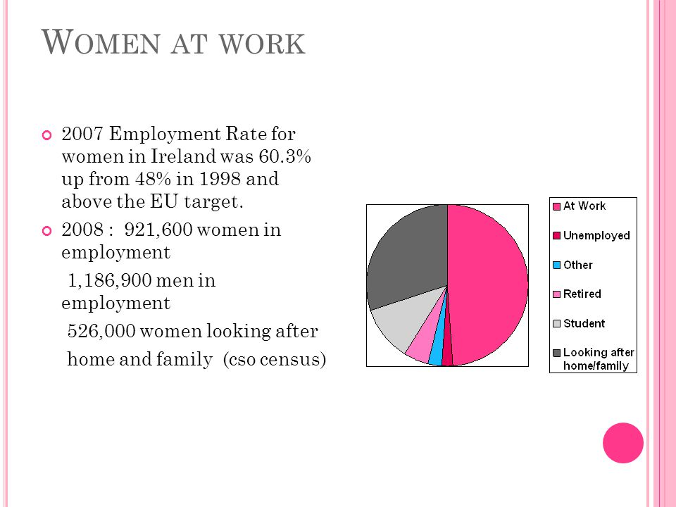 W OMEN AT WORK 2007 Employment Rate for women in Ireland was 60.3% up from 48% in 1998 and above the EU target. 2008 : 921,600 women in employment 1,1