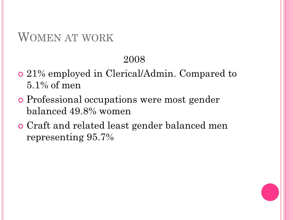 W OMEN AT WORK 2008 21% employed in Clerical/Admin. Compared to 5.1% of men Professional occupations were most gender balanced 49.8% women Craft and r