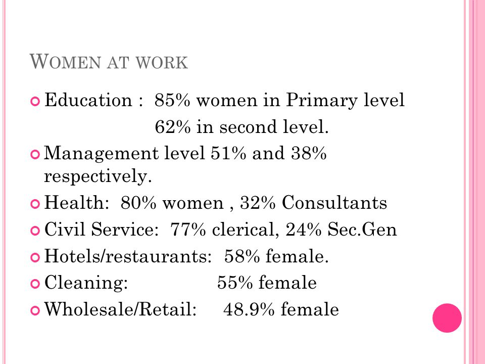 W OMEN AT WORK Education : 85% women in Primary level 62% in second level. Management level 51% and 38% respectively. Health: 80% women, 32% Consultan