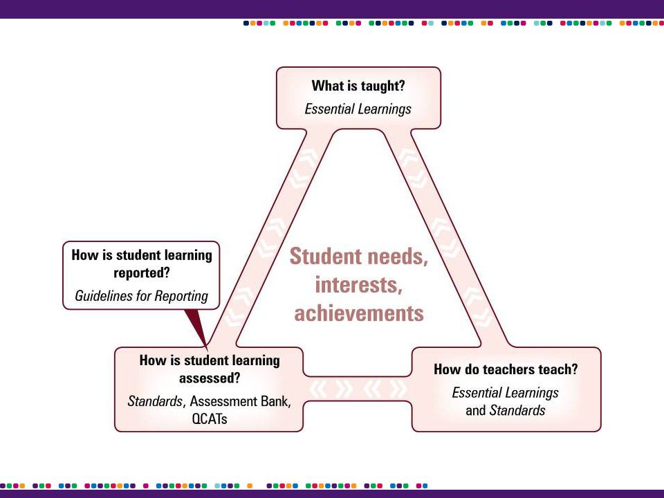 Think of a time when you planned and taught a quality unit. What made it successful?