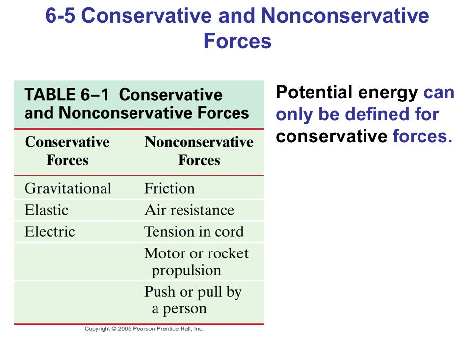 6-5 Conservative and Nonconservative Forces Potential energy can only be defined for conservative forces.