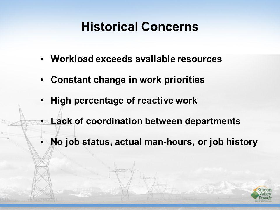 Historical Concerns Workload exceeds available resources Constant change in work priorities High percentage of reactive work Lack of coordination between departments No job status, actual man-hours, or job history