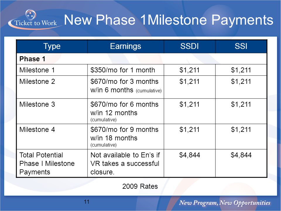 New Phase 1Milestone Payments TypeEarningsSSDISSI Phase 1 Milestone 1$350/mo for 1 month$1,211 Milestone 2$670/mo for 3 months w/in 6 months (cumulative) $1,211 Milestone 3$670/mo for 6 months w/in 12 months (cumulative) $1,211 Milestone 4$670/mo for 9 months w/in 18 months (cumulative) $1,211 Total Potential Phase I Milestone Payments Not available to Ens if VR takes a successful closure.